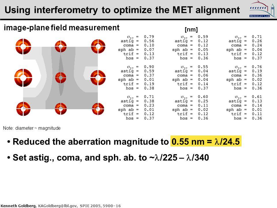 Kenneth Goldberg, KAGoldberg@lbl.gov, SPIE 2005, 5900–16 Using interferometry to optimize the MET alignment [nm] Note: diameter ~ magnitude image-plan