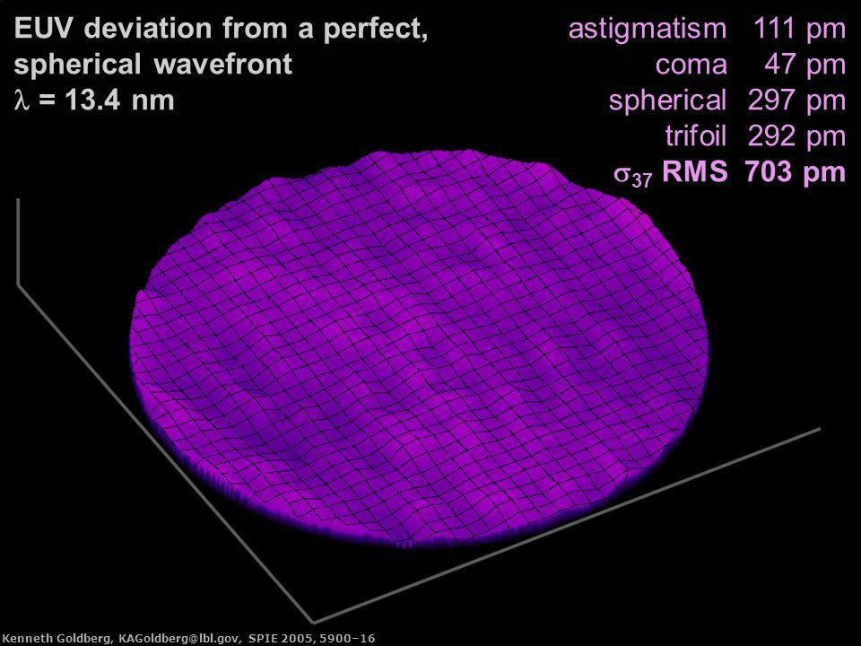 Kenneth Goldberg, KAGoldberg@lbl.gov, SPIE 2005, 5900–16 astigmatism111 pm coma47 pm spherical297 pm trifoil292 pm  37 RMS703 pm EUV deviation from a