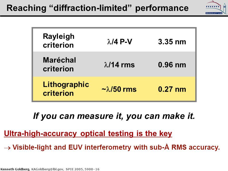 "Kenneth Goldberg, KAGoldberg@lbl.gov, SPIE 2005, 5900–16 Reaching ""diffraction-limited"" performance Rayleigh criterion /4 P-V 3.35 nm Maréchal criteri"
