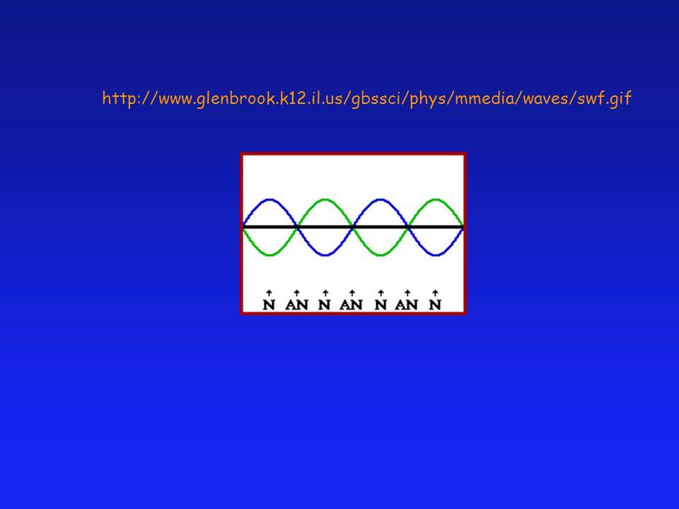 http://www.glenbrook.k12.il.us/gbssci/phys/mmedia/waves/swf.gif