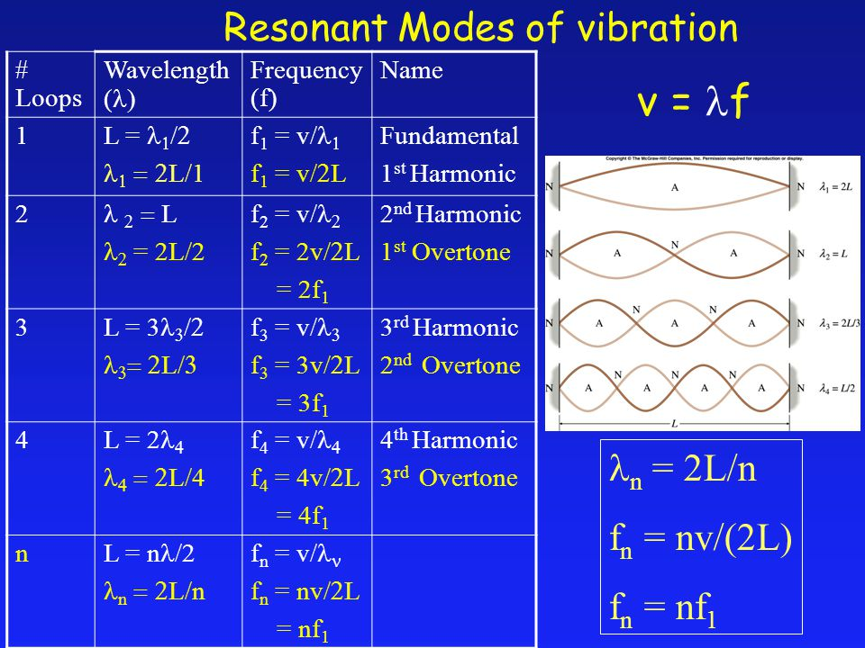 Resonant Modes of vibration v = f # Loops Wavelength (  Frequency (f) Name 1 L =     L/1 f 1 = v/  f 1 = v/  L Fundamental 1 st Harmonic 2    L  = 2L/2 f 2 = v/  f 2 = 2v/  L = 2f 1 2 nd Harmonic 1 st Overtone 3 L = 3     L  f 3 = v/  f 3 = 3v/  L = 3f 1 3 rd Harmonic 2 nd Overtone 4 L = 2    L/4 f 4 = v/  f 4 = 4v/  L = 4f 1 4 th Harmonic 3 rd Overtone n L = n /2 n  L  n f n = v/ f n = nv/  L = nf 1 n = 2L/n f n = nv/(2L) f n = nf 1