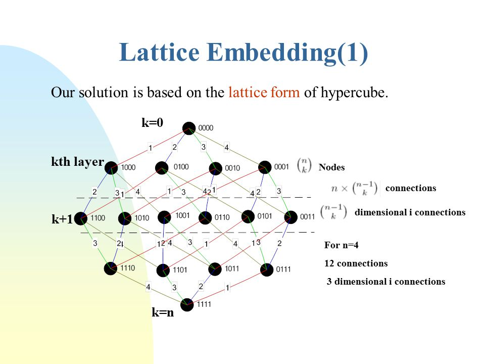 Lattice Embedding(1) k=0 kth layer k=n k+1 Nodes connections dimensional i connections For n=4 12 connections 3 dimensional i connections Our solution is based on the lattice form of hypercube.