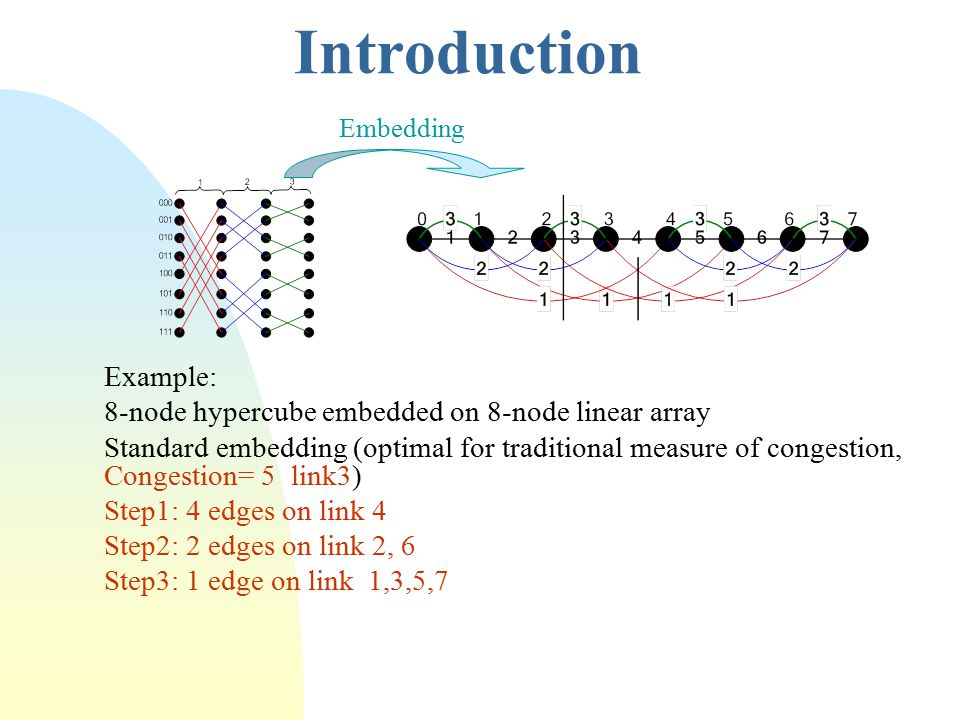 Introduction Example: 8-node hypercube embedded on 8-node linear array Standard embedding (optimal for traditional measure of congestion, Congestion= 5 link3) Step1: 4 edges on link 4 Step2: 2 edges on link 2, 6 Step3: 1 edge on link 1,3,5,7 Embedding
