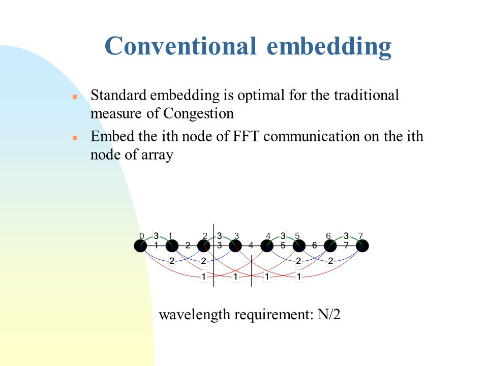 Conventional embedding n Standard embedding is optimal for the traditional measure of Congestion n Embed the ith node of FFT communication on the ith node of array wavelength requirement: N/2