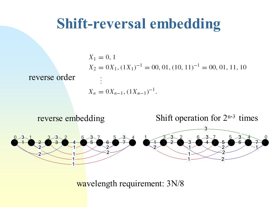 Shift-reversal embedding wavelength requirement: 3N/8 reverse order Shift operation for 2 n-3 times reverse embedding