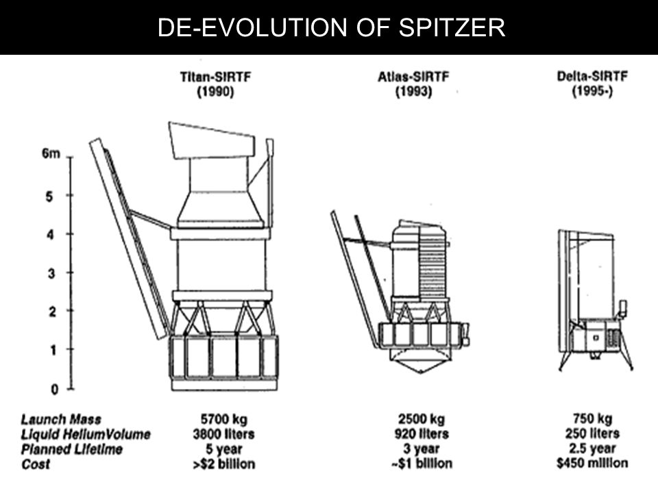DE-EVOLUTION OF SPITZER