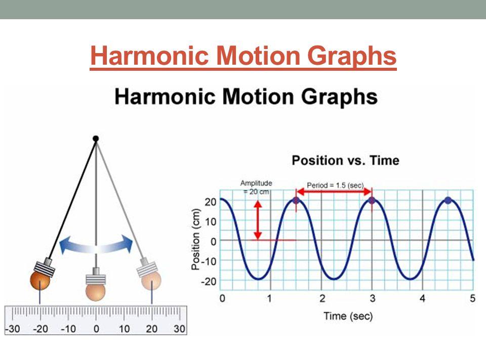 Harmonic Motion Graphs