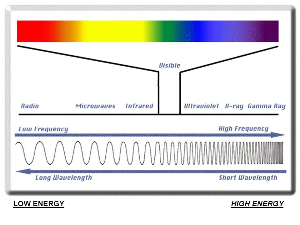 X-RayVisible InfraredRadio