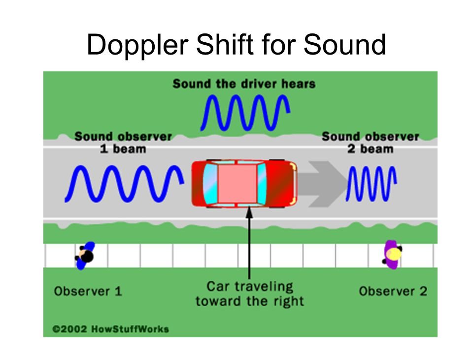 Doppler Shift for Sound
