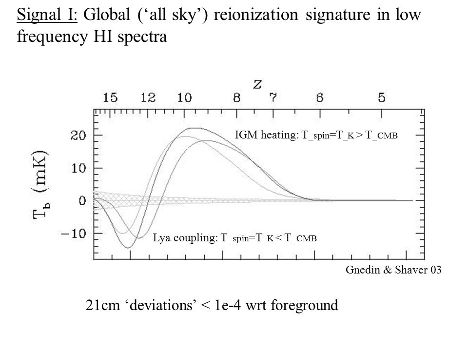 Signal I: Global ('all sky') reionization signature in low frequency HI spectra 21cm 'deviations' < 1e-4 wrt foreground Lya coupling: T _spin =T _K < T _CMB IGM heating: T _spin =T _K > T _CMB Gnedin & Shaver 03