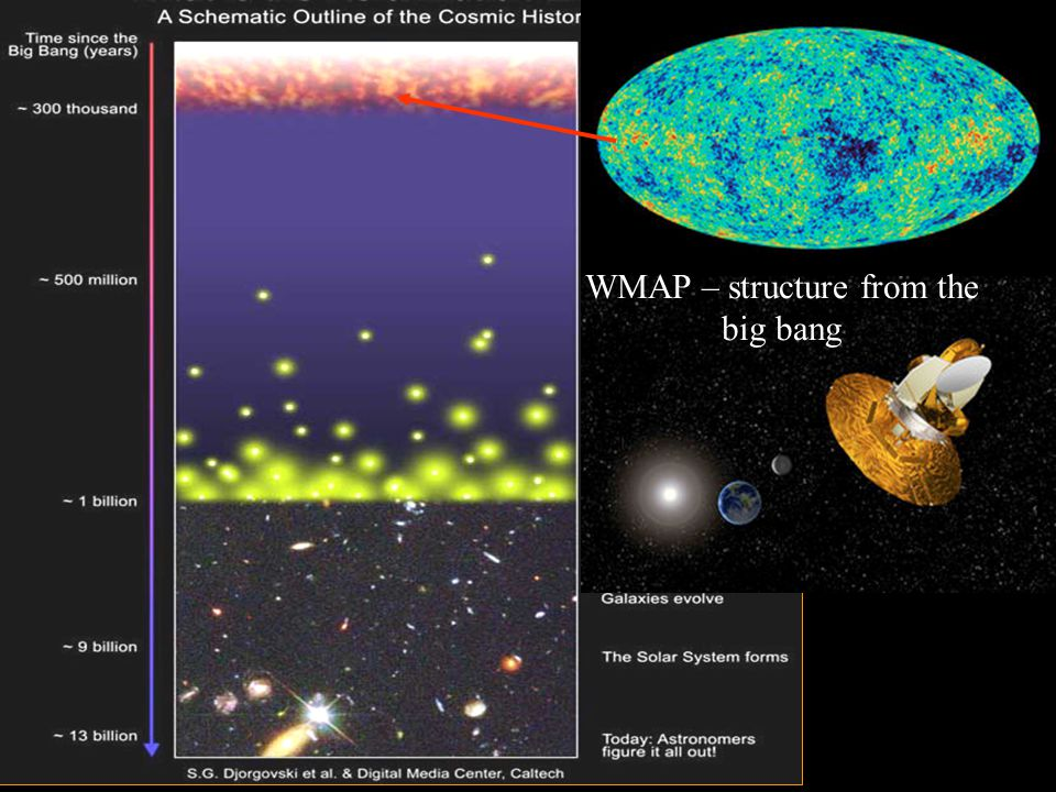 Chris Carilli (NRAO) Berlin June 29, 2005 WMAP – structure from the big bang