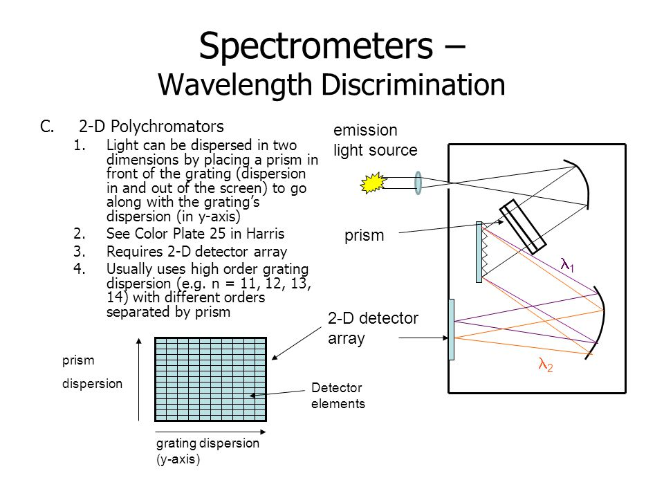 Spectrometers – Wavelength Discrimination C.2-D Polychromators 1.Light can be dispersed in two dimensions by placing a prism in front of the grating (dispersion in and out of the screen) to go along with the grating's dispersion (in y-axis) 2.See Color Plate 25 in Harris 3.Requires 2-D detector array 4.Usually uses high order grating dispersion (e.g.