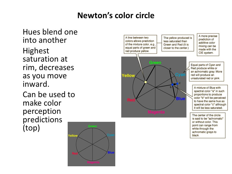 Newton's color circle Hues blend one into another Highest saturation at rim, decreases as you move inward. Can be used to make color perception predic