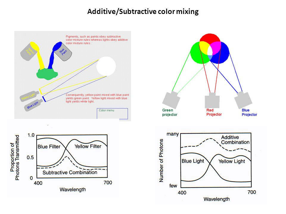 Additive/Subtractive color mixing