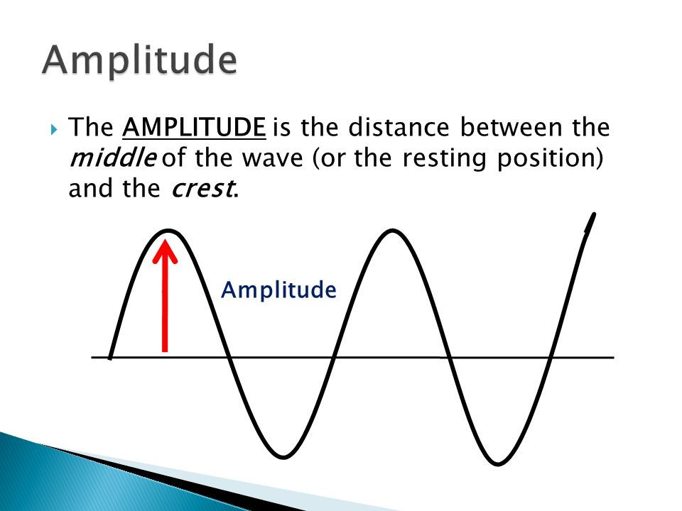  The AMPLITUDE can also be measured by the distance between the middle of the wave and the trough.