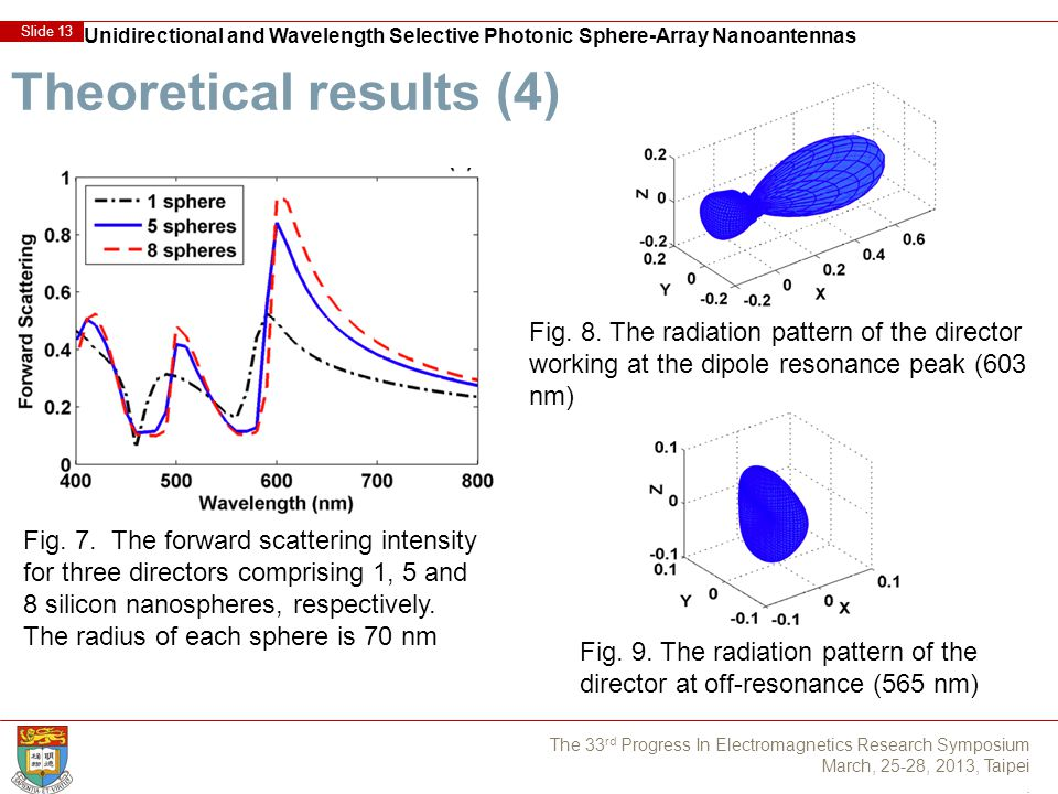 Unidirectional and Wavelength Selective Photonic Sphere-Array Nanoantennas Slide 13 The 33 rd Progress In Electromagnetics Research Symposium March, 25-28, 2013, Taipei.