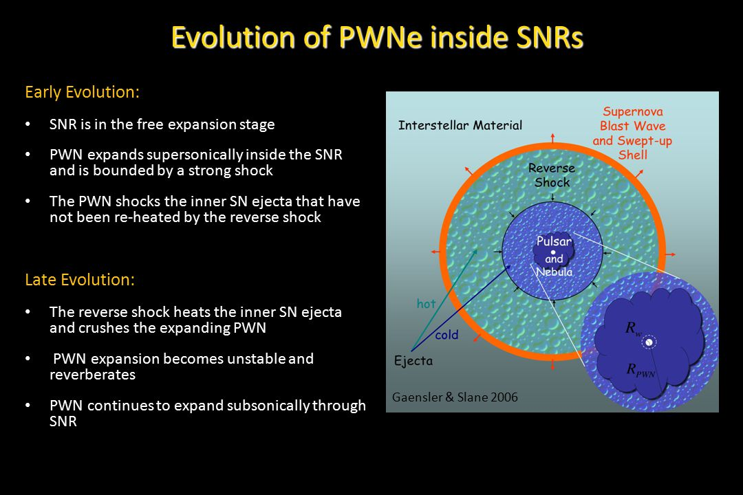Composite SNRs serve as unique laboratories for the study of SNR/PWN evolution Interaction of the PWN with the SNR and surroundings Properties of progenitor, pulsar, SN ejecta, freshly formed SN dust Nature and evolution of energetic particles in PWNe Evolution can be divided into three stages Expansion of the PWN into cold SN ejecta (ejecta and dust properties, mass, dynamics, progenitor type) Interaction with the SNR reverse shock (complex morphologies and mixing of PWN with ejecta) Post-reverse shock, subsonic expansion (bow shock formation if pulsar is moving at a high velocity) Summary Collaborators: Patrick Slane (CfA) Eli Dwek (GSFC) George Sonneborn (GSFC) Richard Arendt (GSFC) Yosi Gelfand (NYU Abu Dhabi) Paul Plucinsky (CfA) Daniel Castro (MIT)