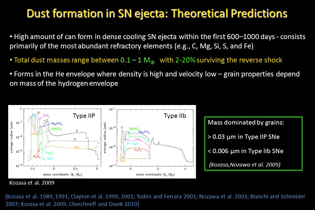 Dust formation in SN ejecta: Theoretical Predictions (Kozasa et al. 1989, 1991; Clayton et al. 1999, 2001; Todini and Ferrara 2001; Nozawa et al. 2003