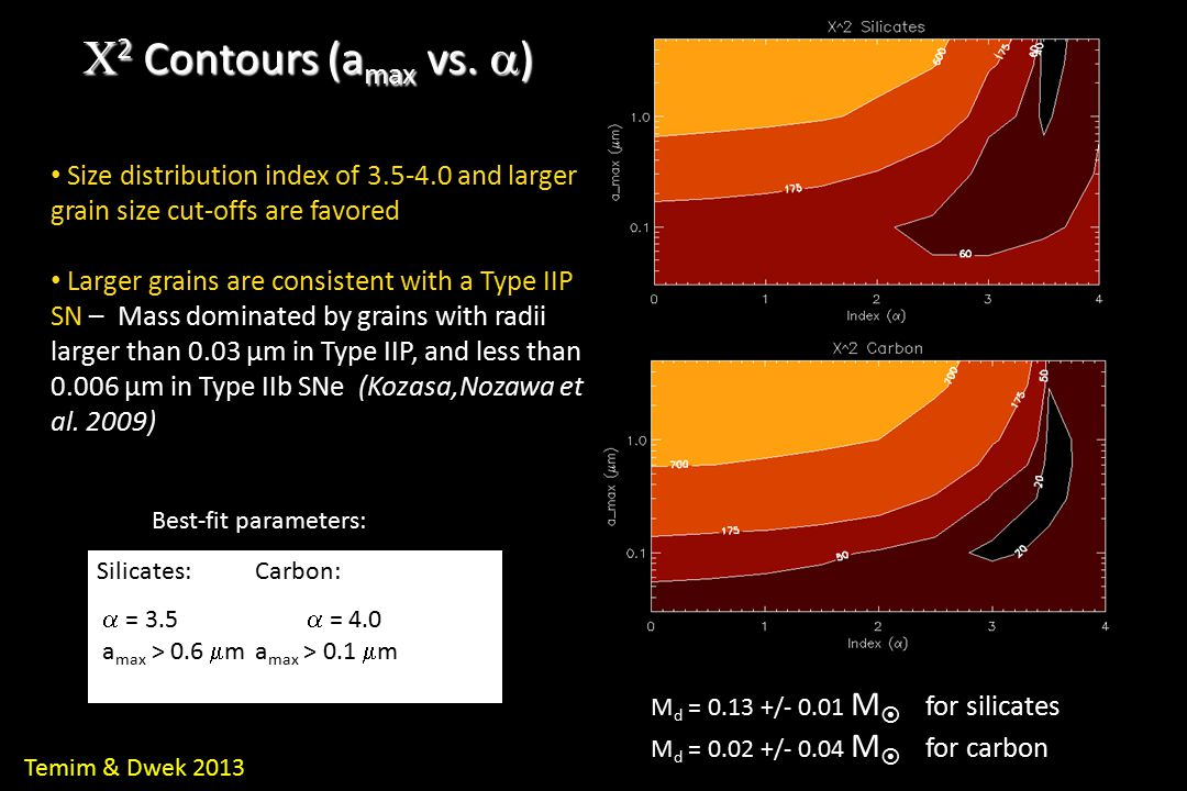 Silicates:Carbon:  = 3.5  = 4.0 a max > 0.6  m a max > 0.1  m Best-fit parameters:  2 Contours (a max vs.  ) Temim & Dwek 2013 Size distribution
