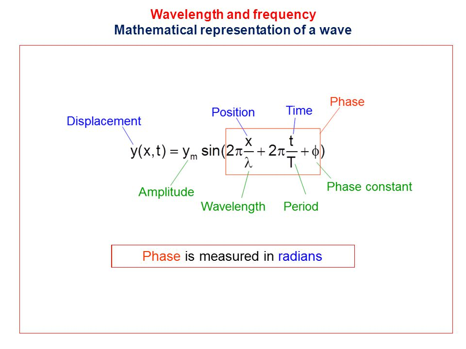 Wavelength and frequency Mathematical representation of a wave