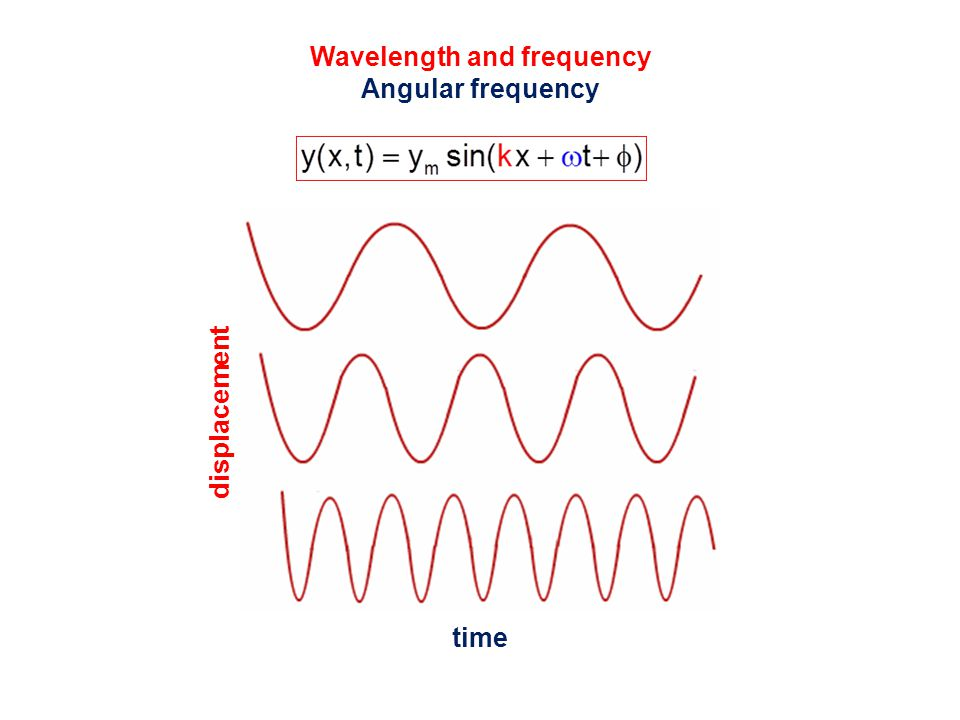 Wavelength and frequency Angular frequency time displacement