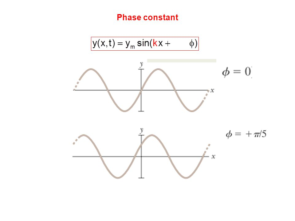 Phase constant
