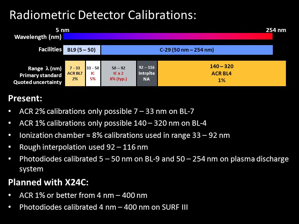 Radiometry: Detector Calibrations Present: ACR 2% calibrations only possible 7 – 33 nm on BL-7 ACR 1% calibrations only possible 140 – 320 nm on BL-4