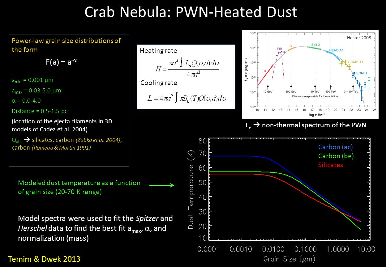 L  non-thermal spectrum of the PWN Hester 2008 Modeled dust temperature as a function of grain size (20-70 K range) Model spectra were used to fit the Spitzer and Herschel data to find the best fit a max, , and normalization (mass) Carbon (ac) Carbon (be) Silicates Power-law grain size distributions of the form F(a) = a -  a min = 0.001  m a max = 0.03-5.0  m  = 0.0-4.0 Distance = 0.5-1.5 pc (location of the ejecta filaments in 3D models of Cadez et al.
