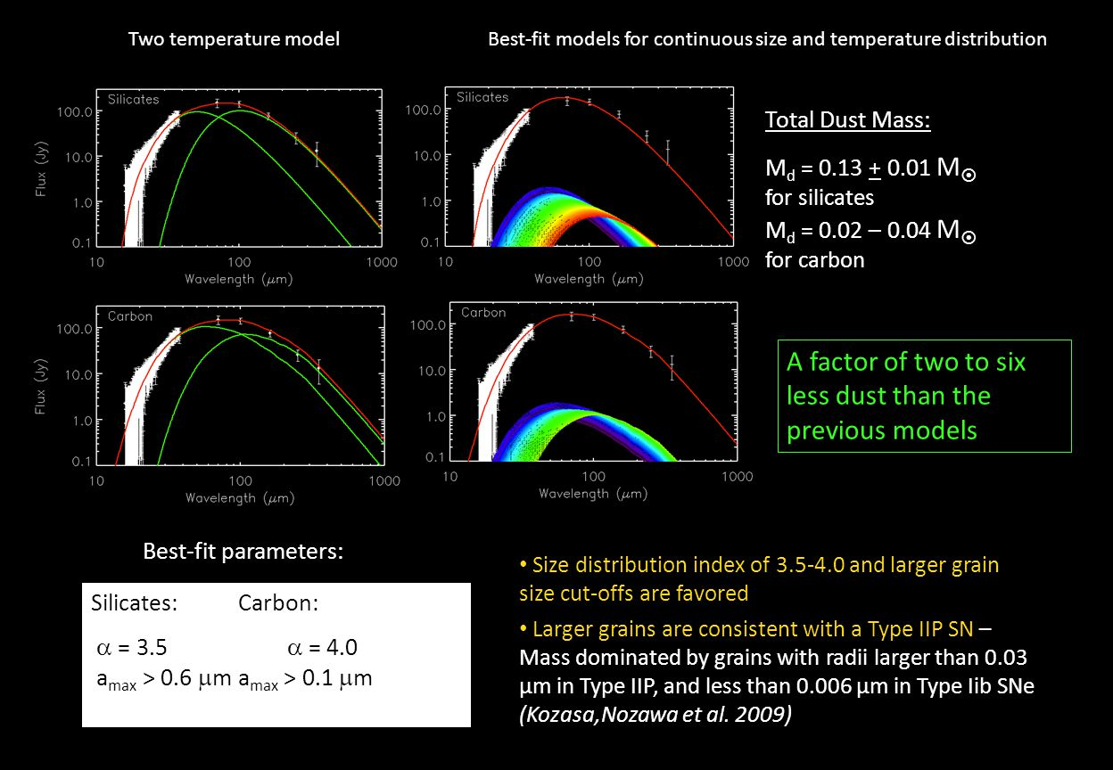 Two temperature modelBest-fit models for continuous size and temperature distribution Silicates:Carbon:  = 3.5  = 4.0 a max > 0.6  m a max > 0.1  m Best-fit parameters: Total Dust Mass: M d = 0.13 + 0.01 M  for silicates M d = 0.02 – 0.04 M  for carbon A factor of two to six less dust than the previous models Size distribution index of 3.5-4.0 and larger grain size cut-offs are favored Larger grains are consistent with a Type IIP SN – Mass dominated by grains with radii larger than 0.03 μm in Type IIP, and less than 0.006 μm in Type Iib SNe (Kozasa,Nozawa et al.