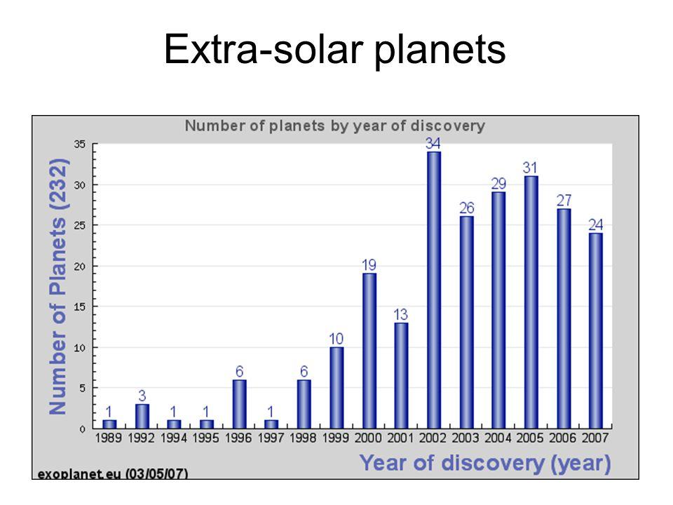 16 Extra-solar planets