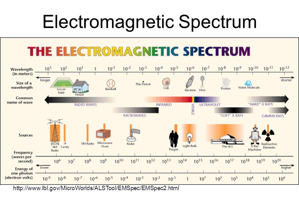 Electromagnetic Spectrum http://www.lbl.gov/MicroWorlds/ALSTool/EMSpec/EMSpec2.html