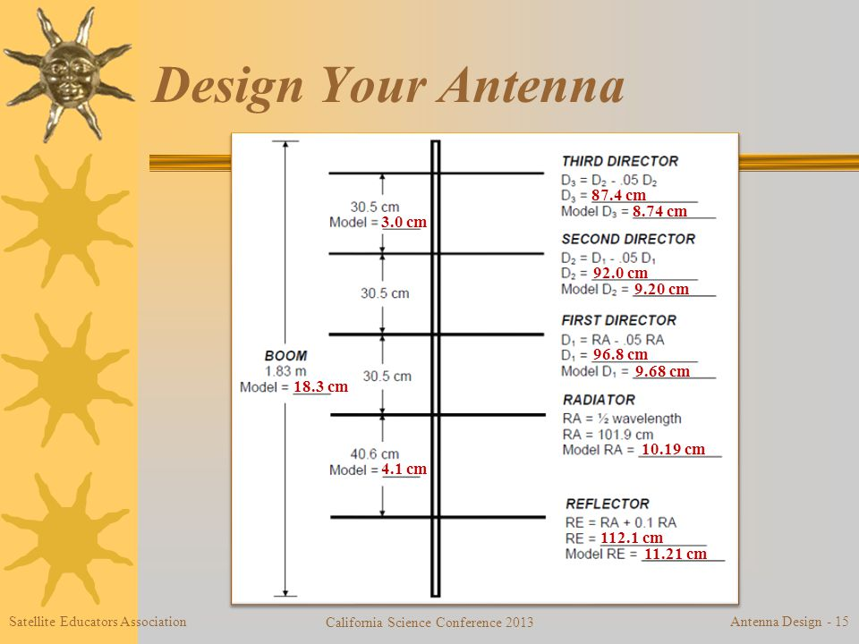 Design Your Antenna 3.0 cm 8.74 cm 92.0 cm 9.20 cm 96.8 cm 9.68 cm 10.19 cm 112.1 cm 11.21 cm 87.4 cm 4.1 cm 18.3 cm Satellite Educators Association California Science Conference 2013 Antenna Design - 15
