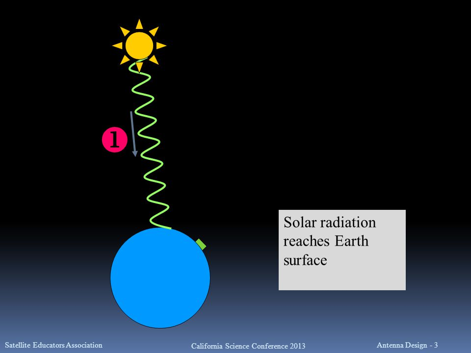  Solar radiation reaches Earth surface Satellite Educators Association California Science Conference 2013 Antenna Design - 3