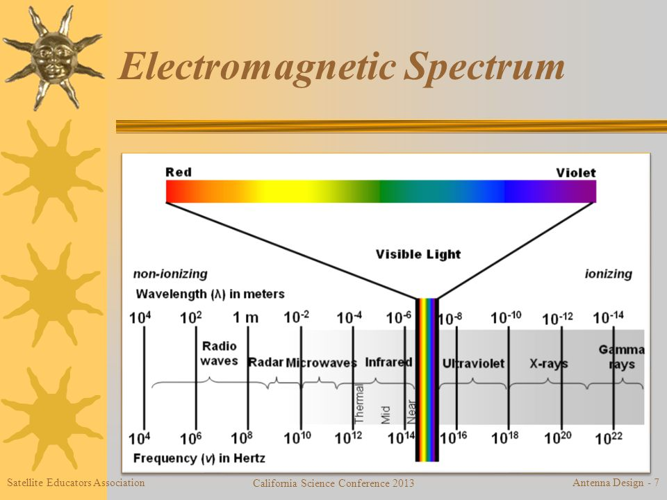 Electromagnetic Spectrum Satellite Educators Association California Science Conference 2013 Antenna Design - 7