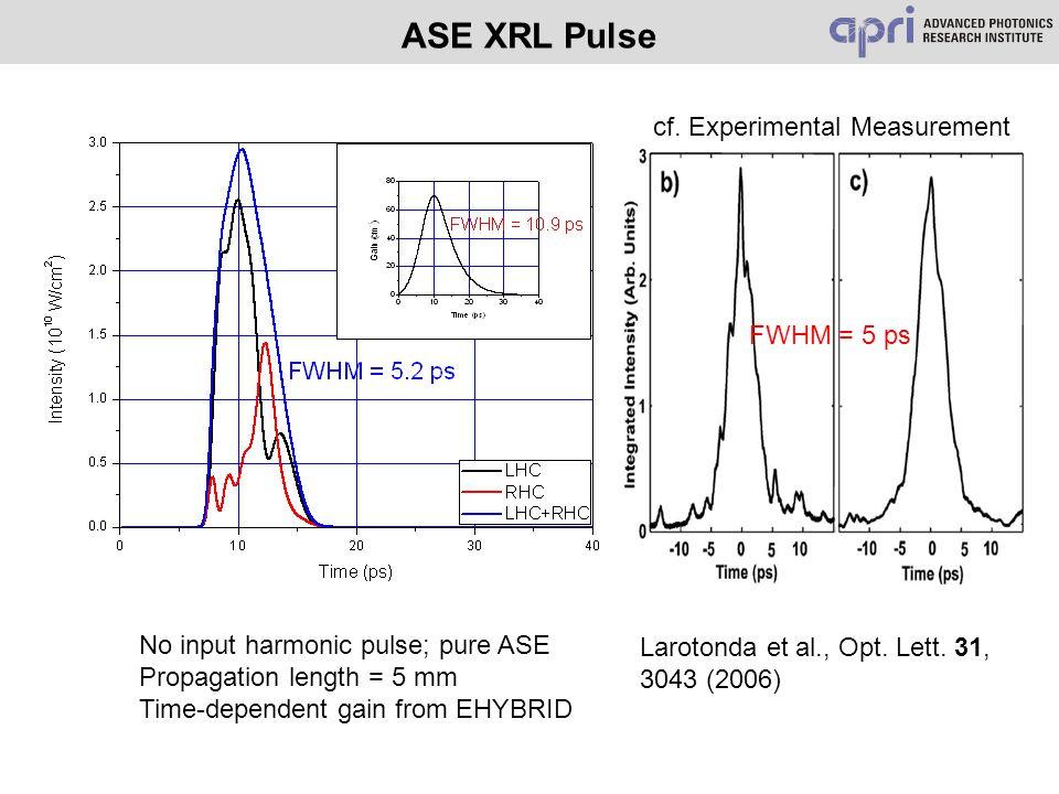 ASE XRL Pulse No input harmonic pulse; pure ASE Propagation length = 5 mm Time-dependent gain from EHYBRID Larotonda et al., Opt. Lett. 31, 3043 (2006