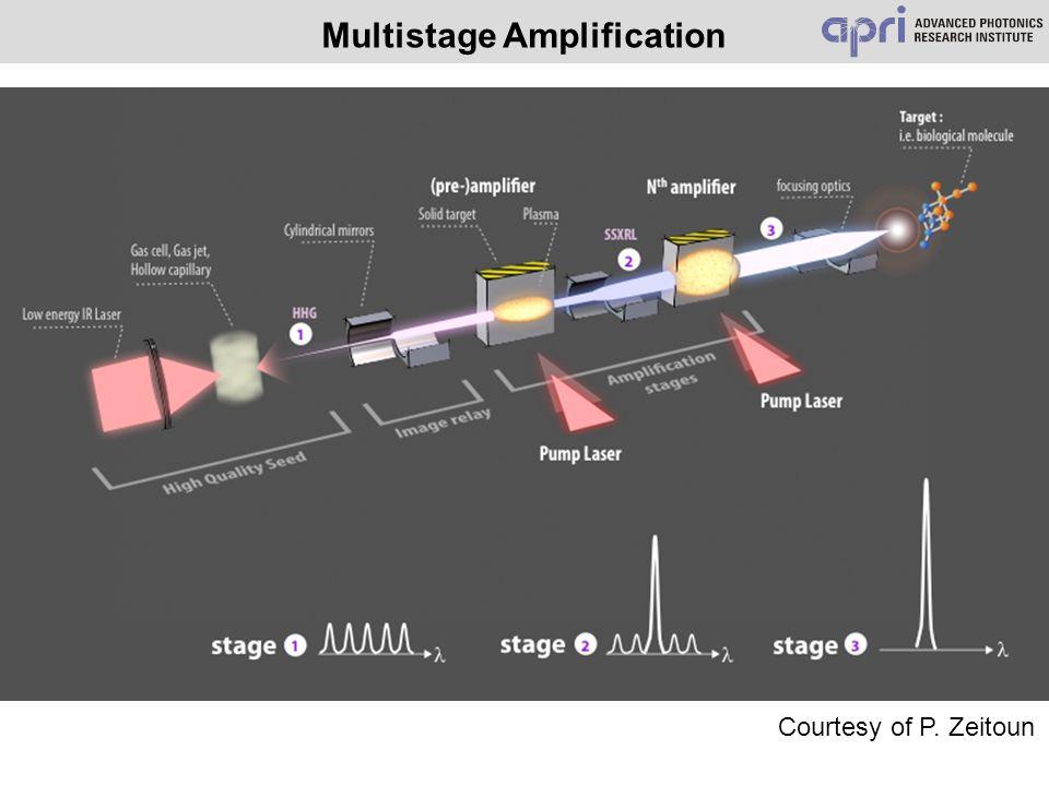Multistage Amplification Courtesy of P. Zeitoun