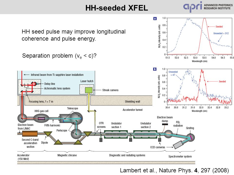 HH-seeded XFEL Lambert et al., Nature Phys. 4, 297 (2008) HH seed pulse may improve longitudinal coherence and pulse energy. Separation problem (v e <