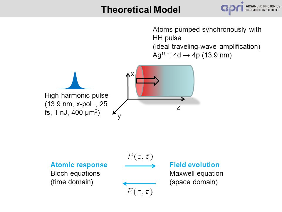 Atoms pumped synchronously with HH pulse (ideal traveling-wave amplification) Ag 19+ : 4d → 4p (13.9 nm) High harmonic pulse (13.9 nm, x-pol., 25 fs,