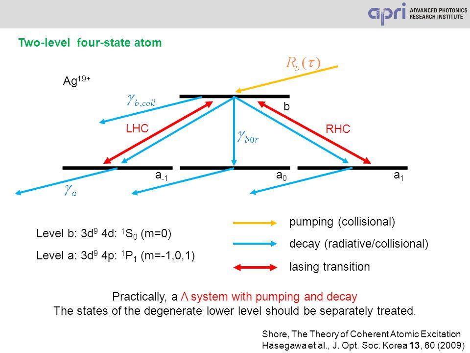 a -1 Ag 19+ a0a0 a1a1 b LHC RHC Two-level four-state atom Level b: 3d 9 4d: 1 S 0 (m=0) Level a: 3d 9 4p: 1 P 1 (m=-1,0,1) pumping (collisional) decay