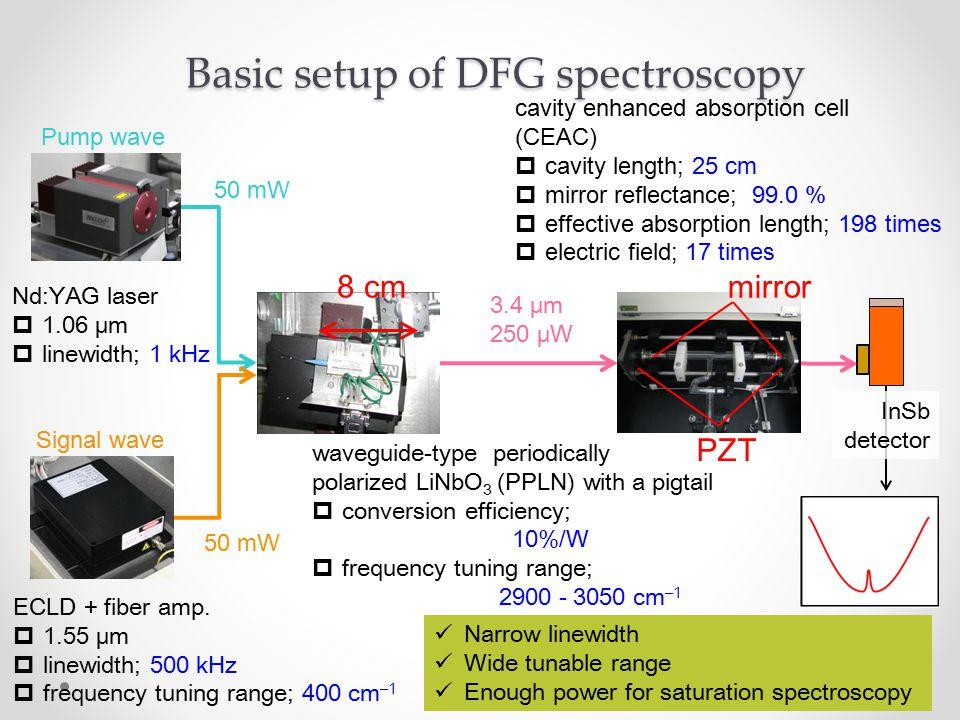 10 50 mW Nd:YAG laser  1.06 μm  linewidth; 1 kHz ECLD + fiber amp.