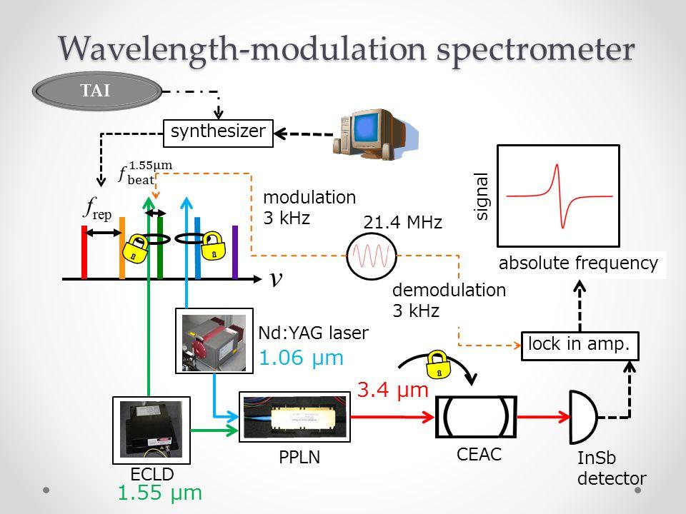 1.55 μm Wavelength-modulation spectrometer ν f rep ECLD Nd:YAG laser 1.06 μm PPLN 3.4 μm CEAC InSb detector synthesizer absolute frequency signal lock in amp.