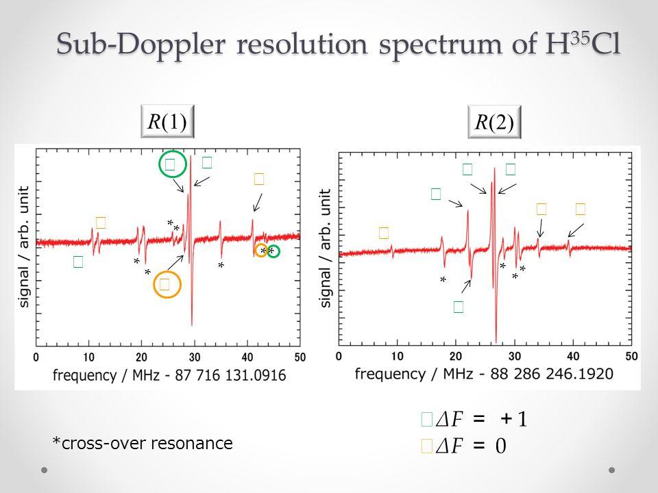 R(2) R(1) * *cross-over resonance * ** * * * * * Sub-Doppler resolution spectrum of H 35 Cl ☆ ΔF = + 1 ☆ ΔF = 0 ☆ ☆ ☆ ☆ ☆ ☆ ☆ ☆ ☆ ☆ ☆☆ ☆ * *