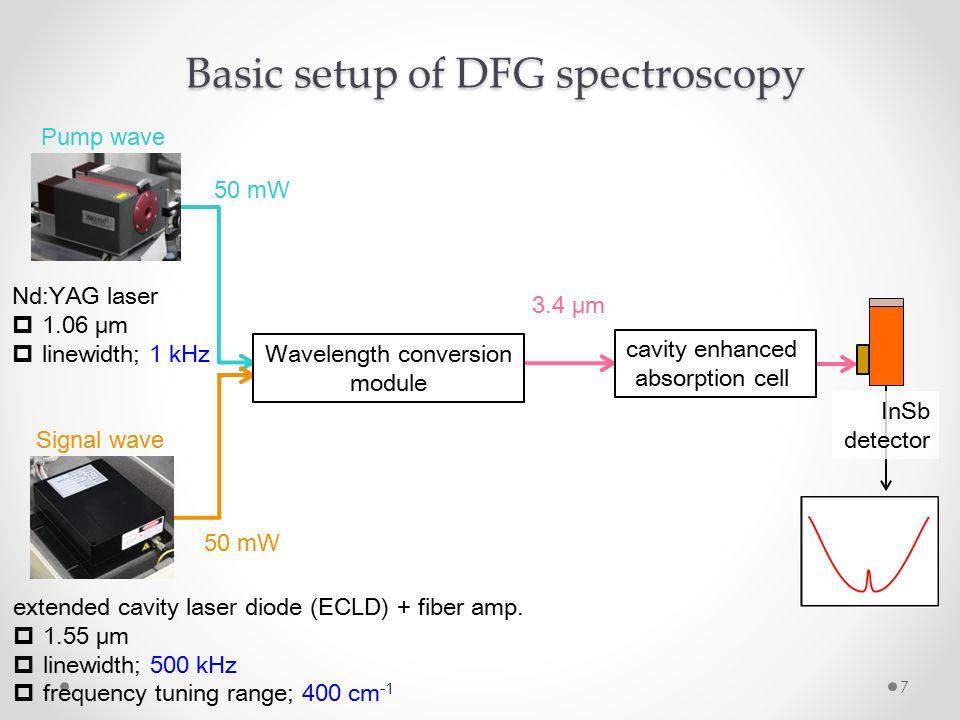 7 50 mW Wavelength conversion module cavity enhanced absorption cell Basic setup of DFG spectroscopy 3.4 μm Nd:YAG laser  1.06 μm  linewidth; 1 kHz extended cavity laser diode (ECLD) + fiber amp.