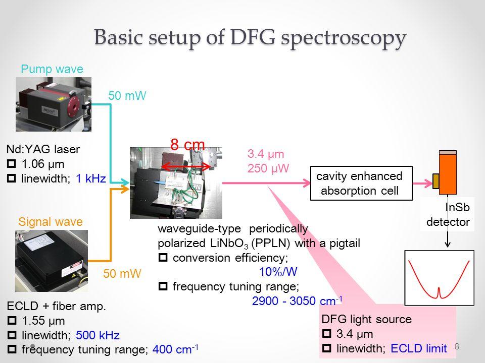 8 50 mW cavity enhanced absorption cell 8 cm Basic setup of DFG spectroscopy 3.4 μm 250 μW Nd:YAG laser  1.06 μm  linewidth; 1 kHz ECLD + fiber amp.