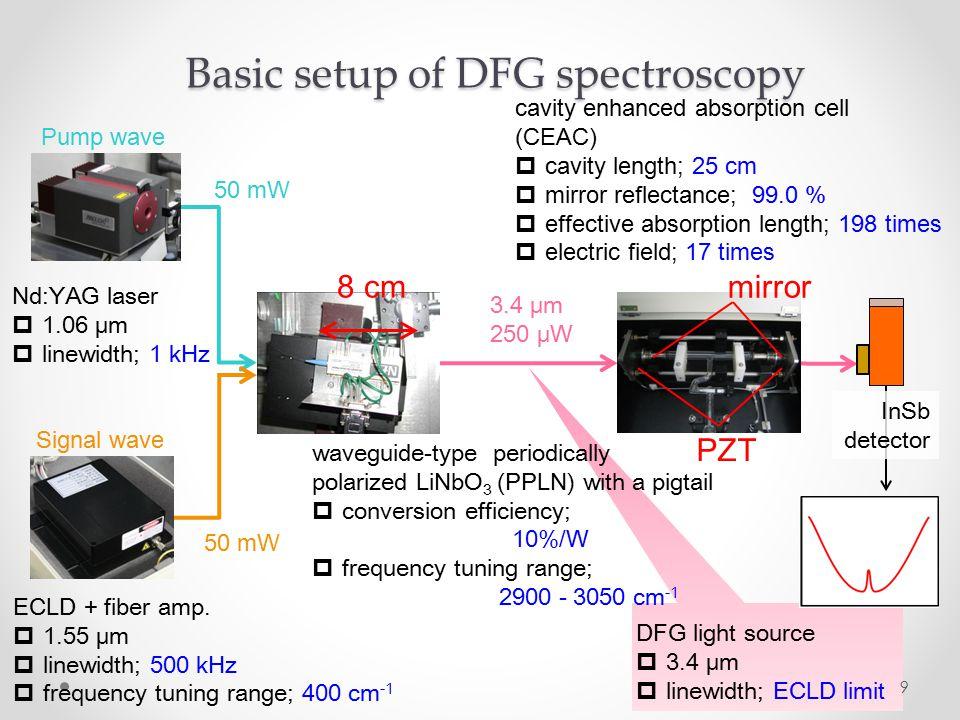 9 50 mW Nd:YAG laser  1.06 μm  linewidth; 1 kHz ECLD + fiber amp.