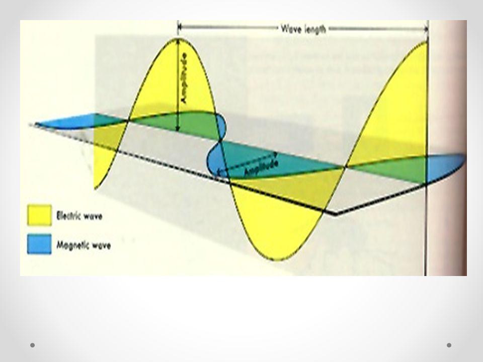 Polarization (cont) TransmitReceiveTogether V H VH H V HV V V VV H H HH