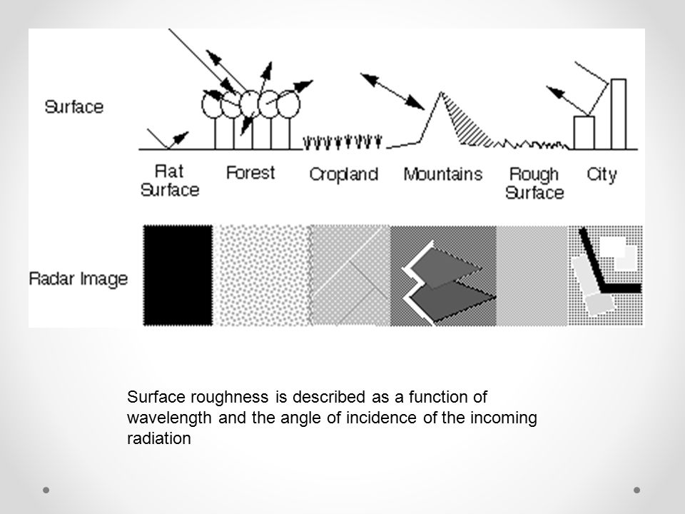Surface roughness is described as a function of wavelength and the angle of incidence of the incoming radiation
