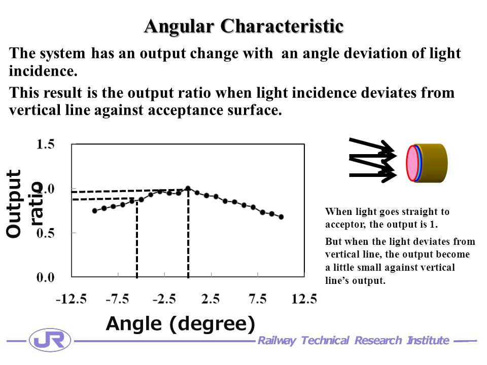 Output ratio Angle (degree) Angular Characteristic The system has an output change with an angle deviation of light incidence.