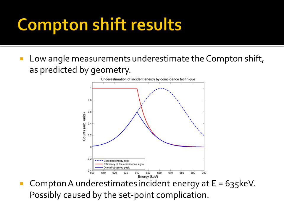  Low angle measurements underestimate the Compton shift, as predicted by geometry.