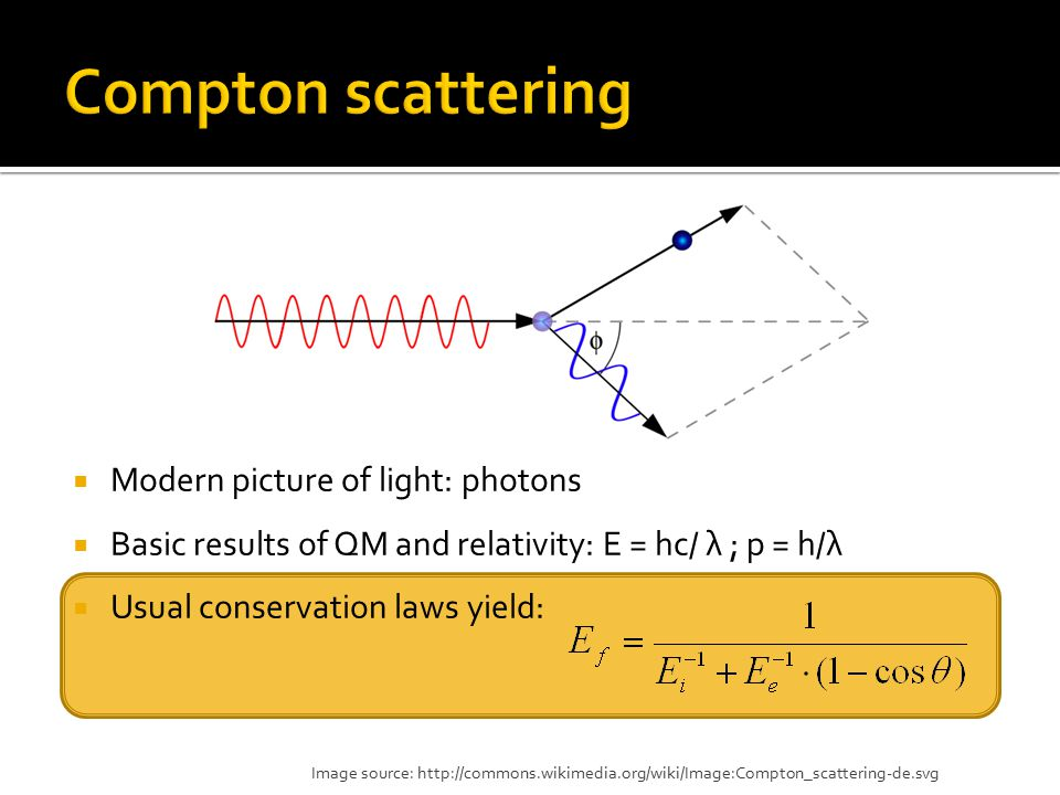  Modern picture of light: photons  Basic results of QM and relativity: E = hc/ λ ; p = h/λ  Usual conservation laws yield: Image source: http://com